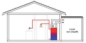 ECS Ambiant - Prise et rejet raccordés vers un local non chauffé
