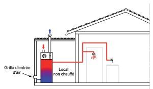 ECS Ambiant - Prise raccordés au local non chauffé - rejet exterieur