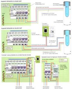 Raccordement électrique du préparateur d'eau chaude