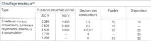 Calibre des disjoncteurs et section du câble
