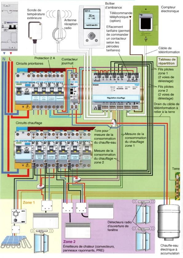 Exemple de raccordement de l'indicateur de consommation et programmateur