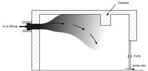Présence d'un obstacle le long d'un jet d'air