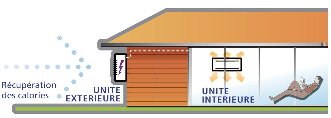 pompe chaleur air air chauffage rt2012. Black Bedroom Furniture Sets. Home Design Ideas