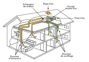 Principe d'une installation de VMC double flux en habitat individuel