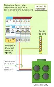 Raccordement électrique double flux