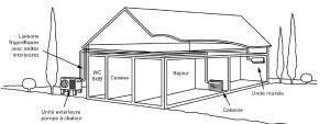 Exemple d'utilisation d'une pompe à chaleur avec unités intérieures à émission directe