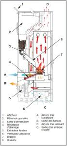 Schéma du principe de fonctionnement du poêle à granulés